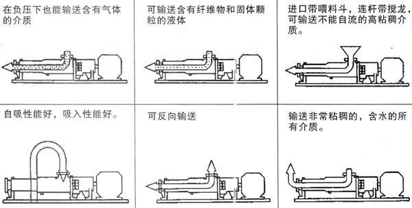 g型螺杆泵输送方式